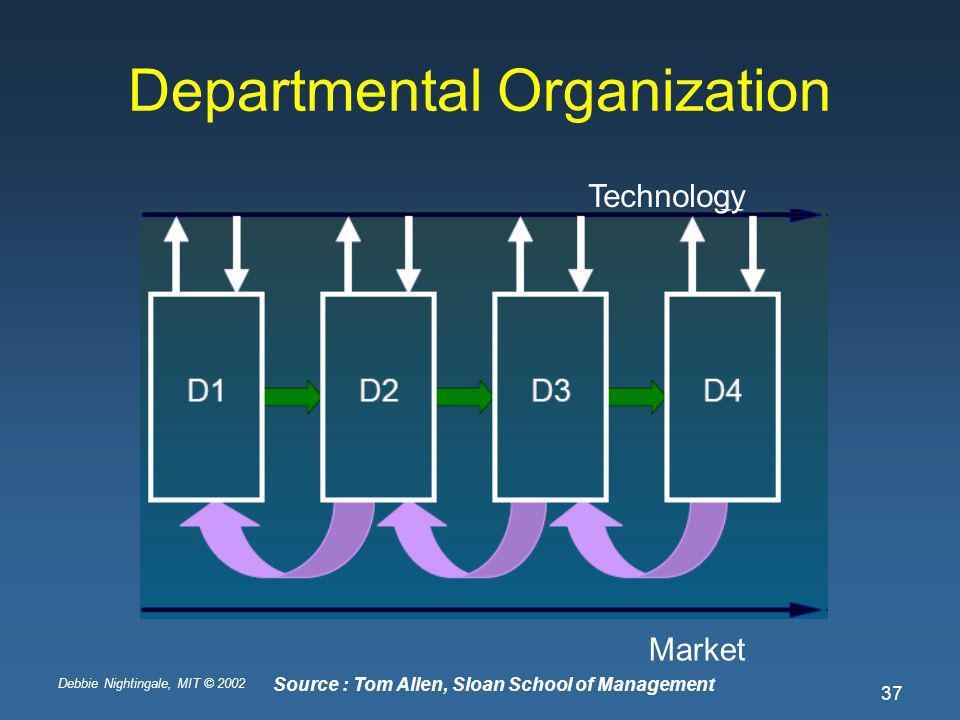 Debbie Nightingale, MIT © 2002 37 Departmental Organization Technology Market Source : Tom Allen, Sloan School of Management