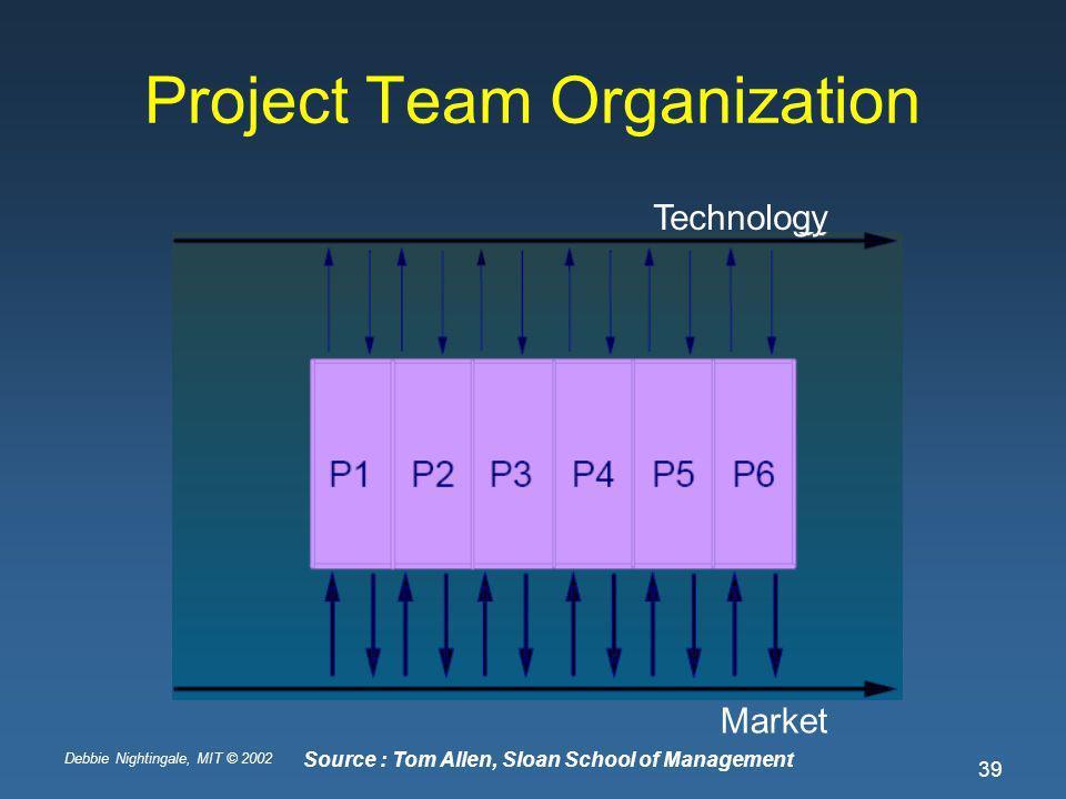 Debbie Nightingale, MIT © 2002 39 Project Team Organization Technology Market Source : Tom Allen, Sloan School of Management