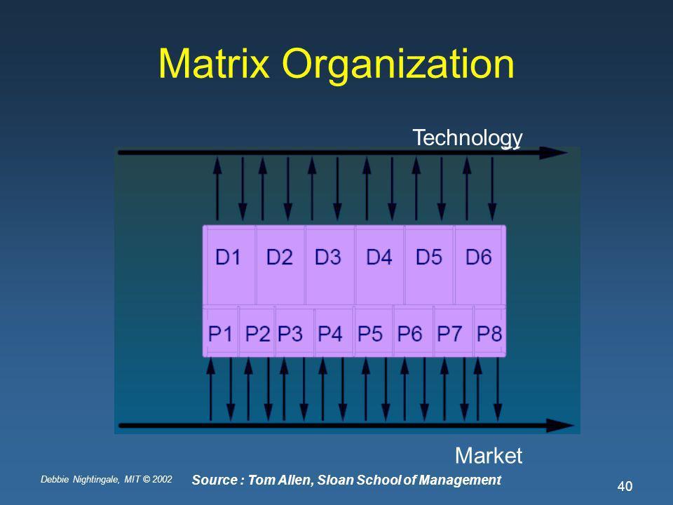 Debbie Nightingale, MIT © 2002 40 Matrix Organization Technology Market Source : Tom Allen, Sloan School of Management