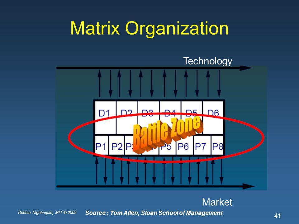 Debbie Nightingale, MIT © 2002 41 Matrix Organization Technology Market Source : Tom Allen, Sloan School of Management