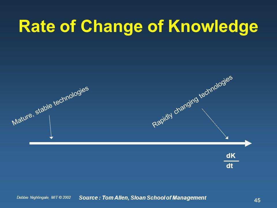 Debbie Nightingale, MIT © 2002 45 Rate of Change of Knowledge Mature, stable technologies Rapidly changing technologies dK dt Source : Tom Allen, Sloan School of Management