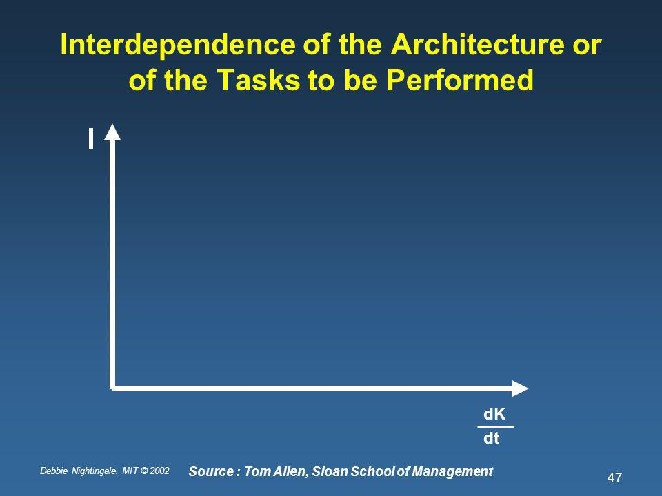 Debbie Nightingale, MIT © 2002 47 Interdependence of the Architecture or of the Tasks to be Performed dK dt Source : Tom Allen, Sloan School of Management