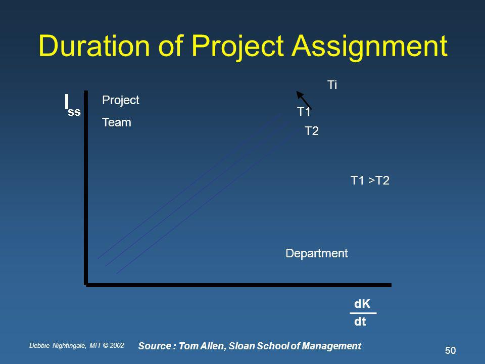 Debbie Nightingale, MIT © 2002 50 Duration of Project Assignment dK dt ss Project Team Department Ti T2 T1 T1 >T2 Source : Tom Allen, Sloan School of Management