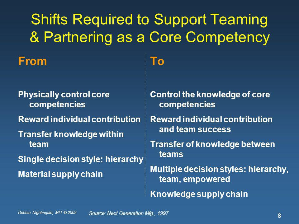 Debbie Nightingale, MIT © 2002 8 Shifts Required to Support Teaming & Partnering as a Core Competency From Physically control core competencies Reward individual contribution Transfer knowledge within team Single decision style: hierarchy Material supply chain To Control the knowledge of core competencies Reward individual contribution and team success Transfer of knowledge between teams Multiple decision styles: hierarchy, team, empowered Knowledge supply chain Source: Next Generation Mfg., 1997