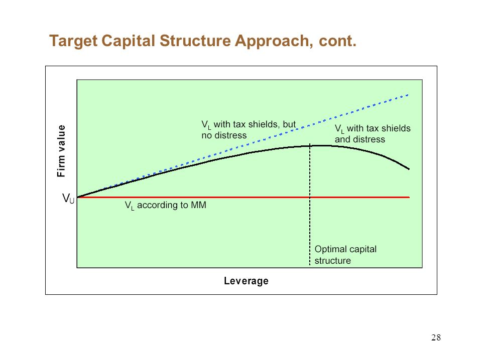 28 Target Capital Structure Approach, cont.
