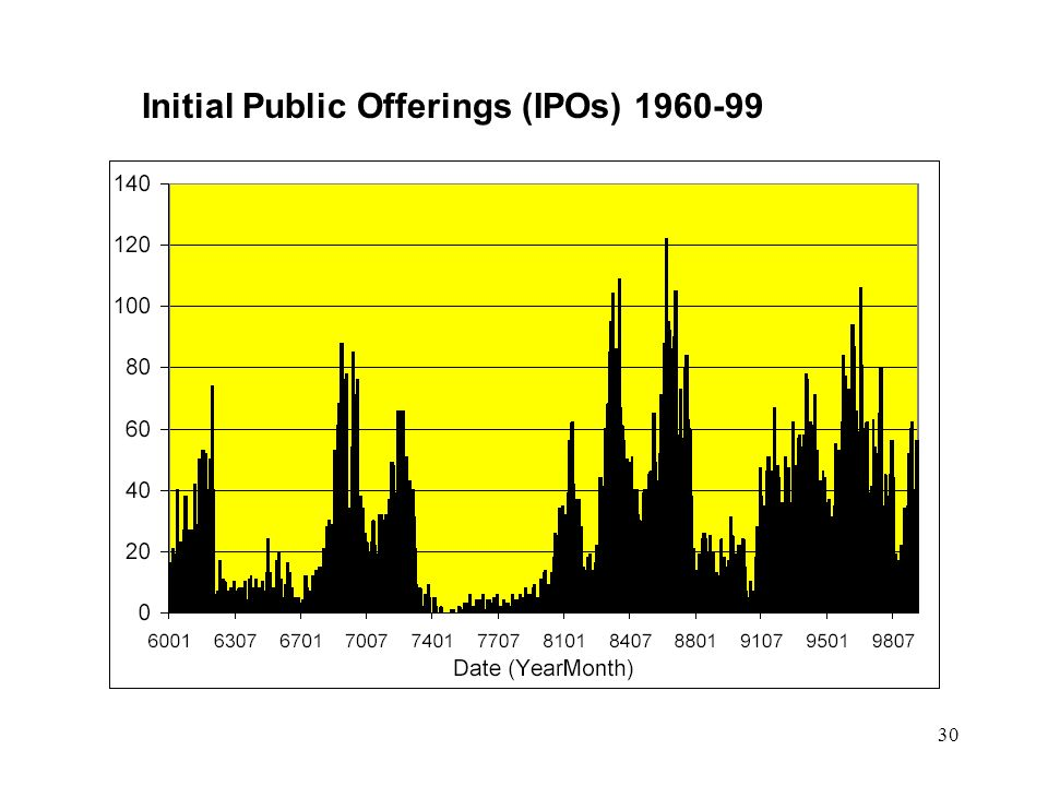 30 Initial Public Offerings (IPOs) 1960-99
