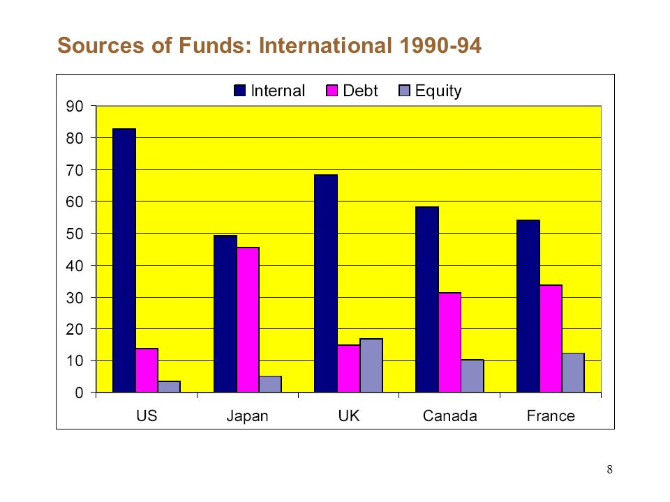 8 Sources of Funds: International 1990-94