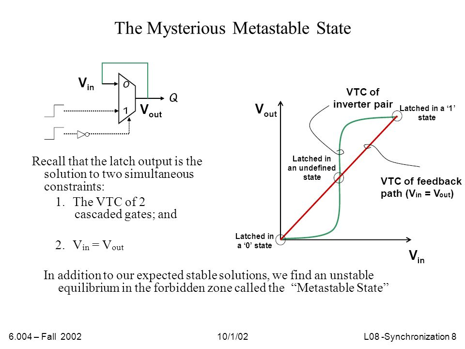 6.004 – Fall 200210/1/02L08 -Synchronization 9 Metastable State: Properties 1.It corresponds to an invalid logic level – the switching threshold of the device.