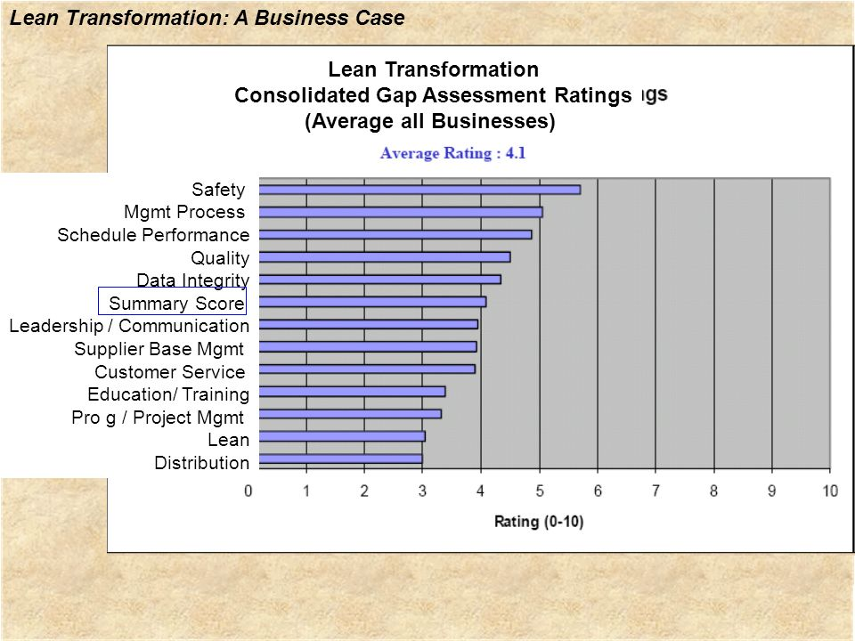 Lean Transformation: A Business Case Lean Transformation Consolidated Gap Assessment Ratings (Average all Businesses) Safety Mgmt Process Schedule Per