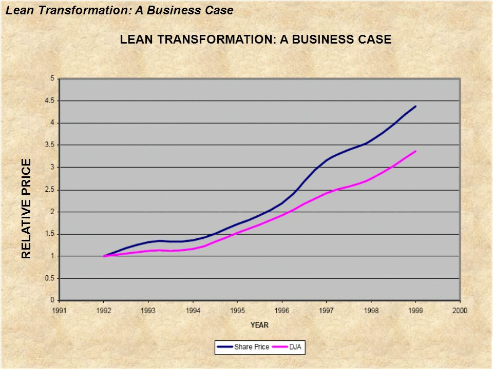 Lean Transformation: A Business Case LEAN TRANSFORMATION: A BUSINESS CASE RELATIVE PRICE