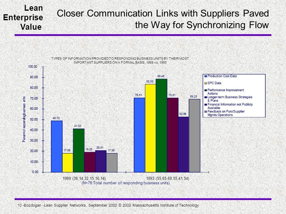 Lean Enterprise Value 10 -Bozdogan -Lean Supplier Networks, September 2002 © 2002 Massachusetts Institute of Technology Closer Communication Links wit