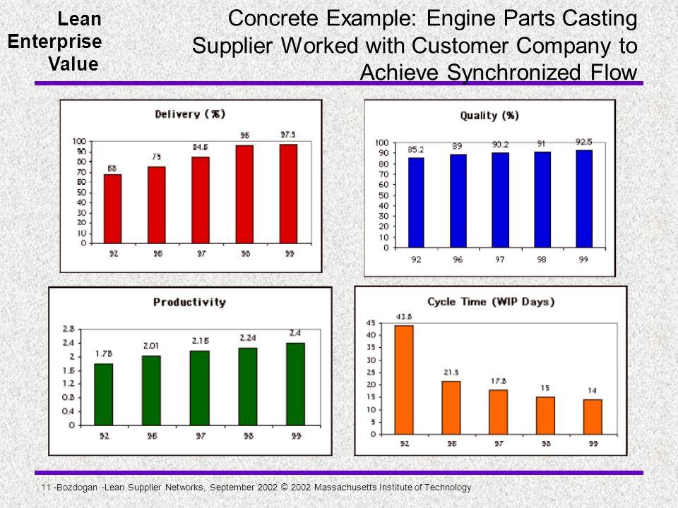 Lean Enterprise Value 11 -Bozdogan -Lean Supplier Networks, September 2002 © 2002 Massachusetts Institute of Technology Concrete Example: Engine Parts