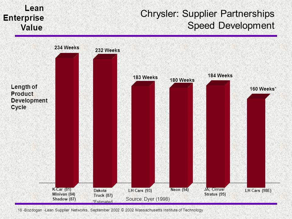 Lean Enterprise Value 16 -Bozdogan -Lean Supplier Networks, September 2002 © 2002 Massachusetts Institute of Technology Chrysler: Supplier Partnership