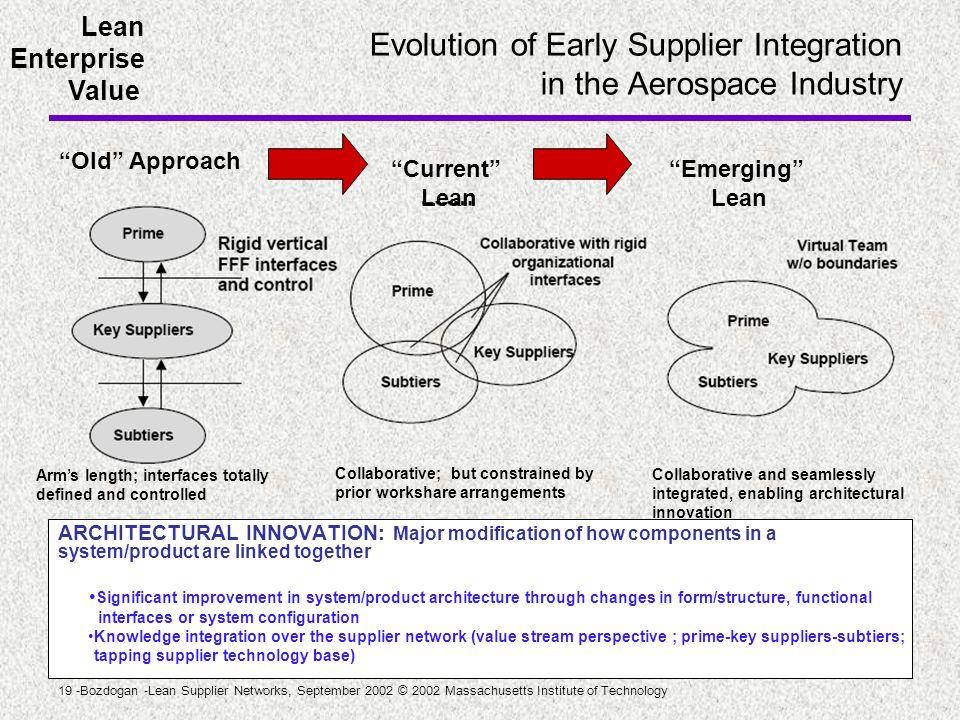 Lean Enterprise Value 19 -Bozdogan -Lean Supplier Networks, September 2002 © 2002 Massachusetts Institute of Technology Evolution of Early Supplier In