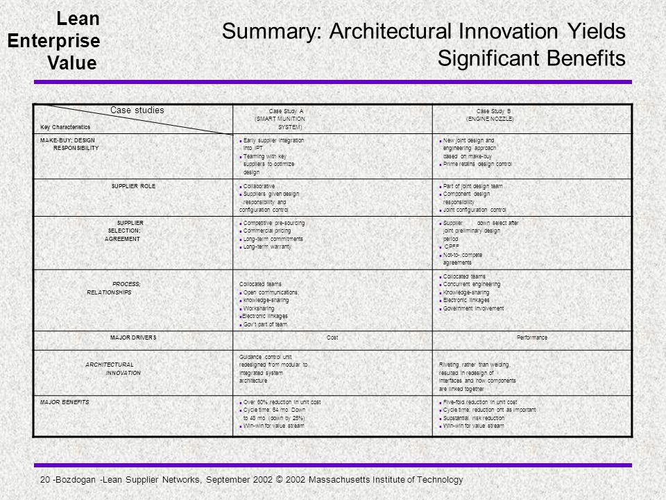 Lean Enterprise Value 20 -Bozdogan -Lean Supplier Networks, September 2002 © 2002 Massachusetts Institute of Technology Summary: Architectural Innovat