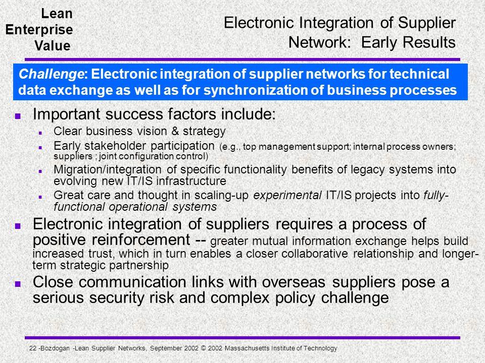 Lean Enterprise Value 22 -Bozdogan -Lean Supplier Networks, September 2002 © 2002 Massachusetts Institute of Technology Electronic Integration of Supp