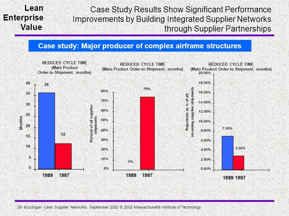 Lean Enterprise Value 28 -Bozdogan -Lean Supplier Networks, September 2002 © 2002 Massachusetts Institute of Technology Case Study Results Show Signif