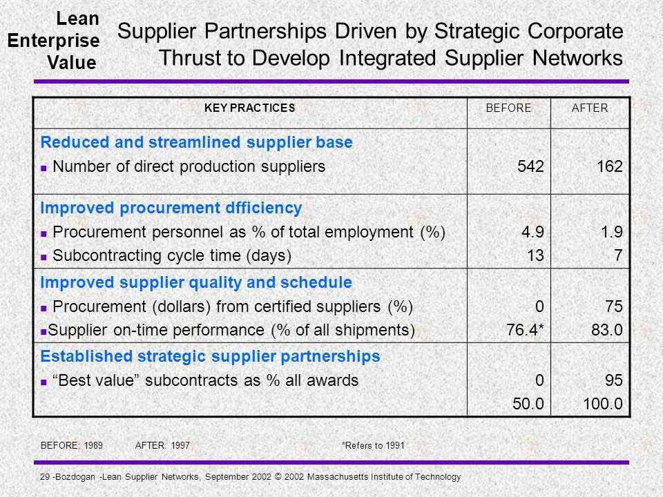 Lean Enterprise Value 29 -Bozdogan -Lean Supplier Networks, September 2002 © 2002 Massachusetts Institute of Technology Supplier Partnerships Driven b