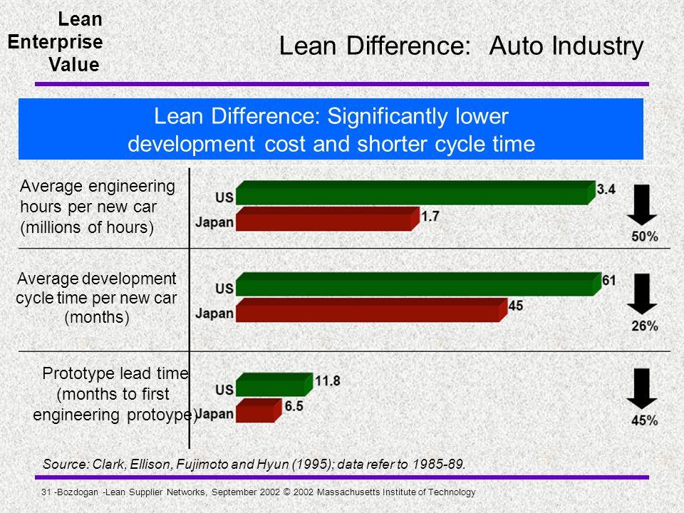 Lean Enterprise Value 31 -Bozdogan -Lean Supplier Networks, September 2002 © 2002 Massachusetts Institute of Technology Lean Difference: Auto Industry
