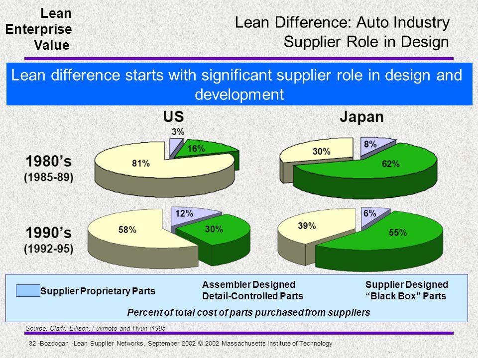 Lean Enterprise Value 32 -Bozdogan -Lean Supplier Networks, September 2002 © 2002 Massachusetts Institute of Technology Lean Difference: Auto Industry