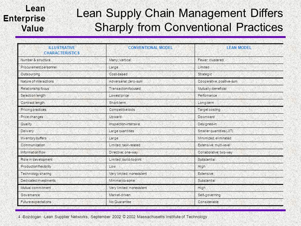 Lean Enterprise Value 4 -Bozdogan -Lean Supplier Networks, September 2002 © 2002 Massachusetts Institute of Technology Lean Supply Chain Management Di