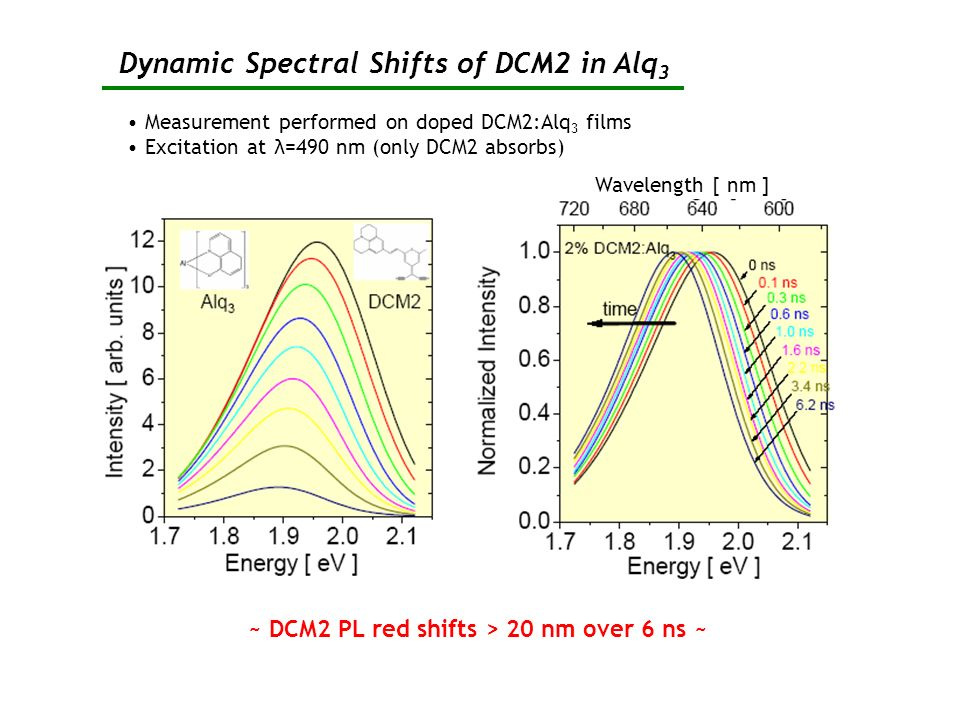 Dynamic Spectral Shifts of DCM2 in Alq 3 Measurement performed on doped DCM2:Alq 3 films Excitation at λ=490 nm (only DCM2 absorbs) ~ DCM2 PL red shif