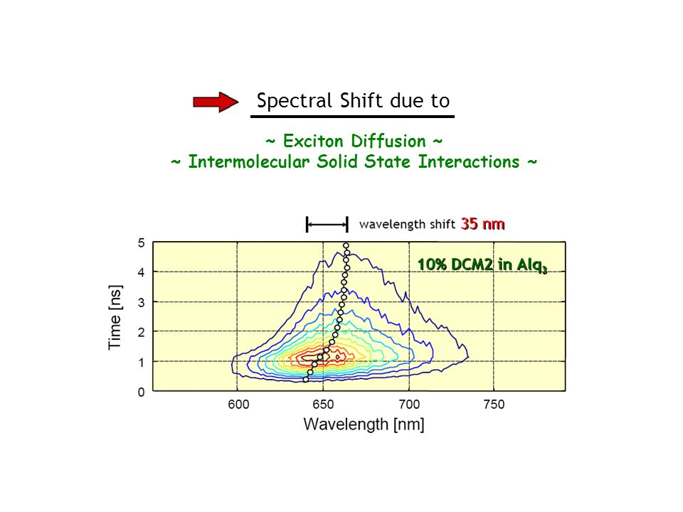 Spectral Shift due to ~ Exciton Diffusion ~ ~ Intermolecular Solid State Interactions ~