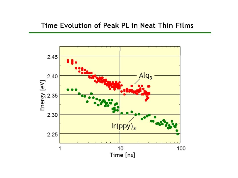 Time Evolution of Peak PL in Neat Thin Films