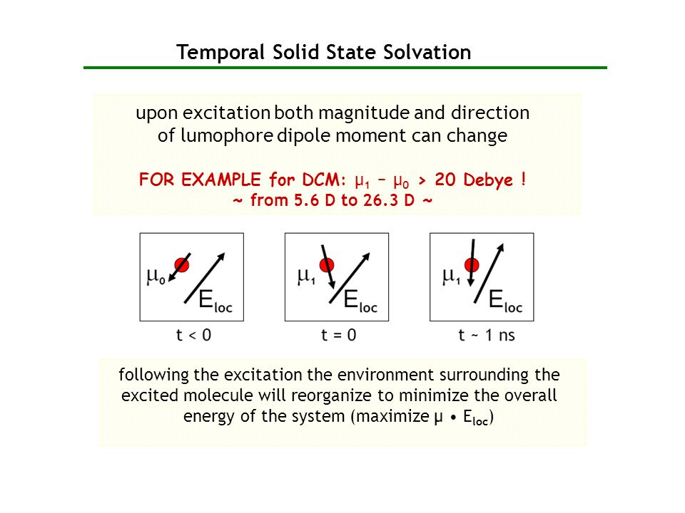 Temporal Solid State Solvation upon excitation both magnitude and direction of lumophore dipole moment can change FOR EXAMPLE for DCM: µ 1 – µ 0 > 20