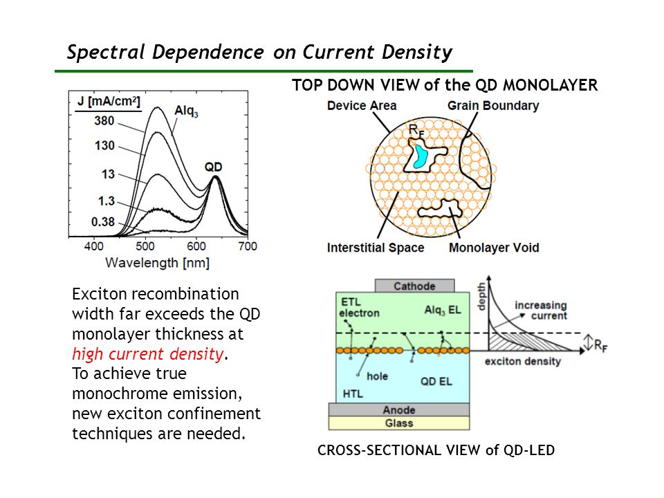 Spectral Dependence on Current Density TOP DOWN VIEW of the QD MONOLAYER Exciton recombination width far exceeds the QD monolayer thickness at high cu