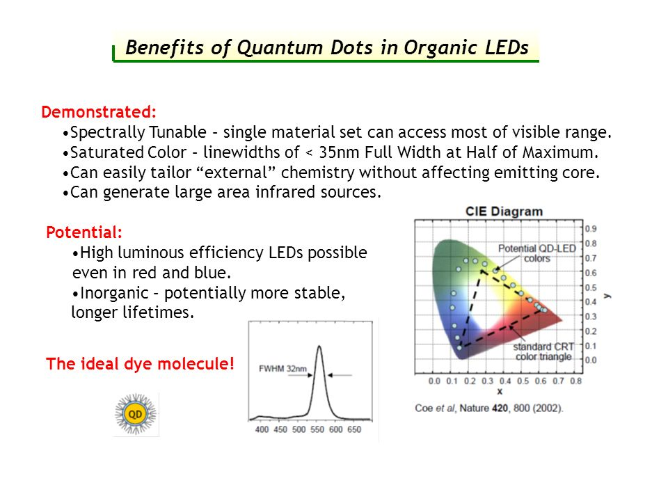 Benefits of Quantum Dots in Organic LEDs Demonstrated: Spectrally Tunable – single material set can access most of visible range. Saturated Color – li