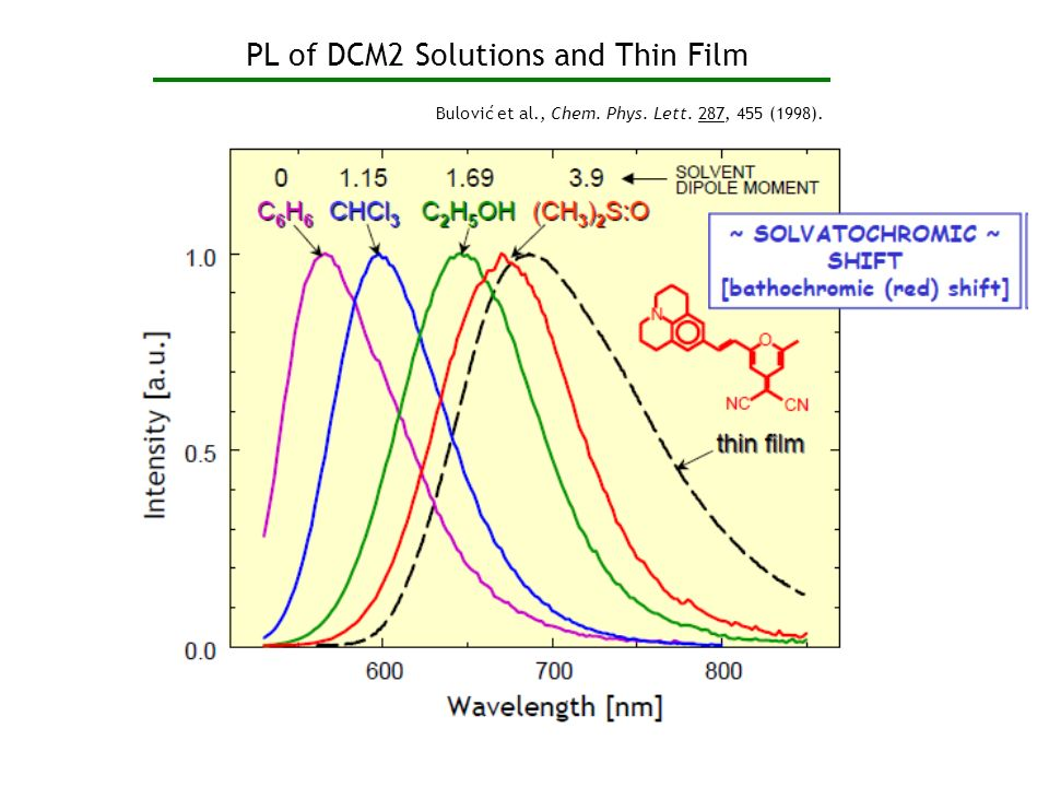 PL of DCM2 Solutions and Thin Film Bulović et al., Chem. Phys. Lett. 287, 455 (1998).