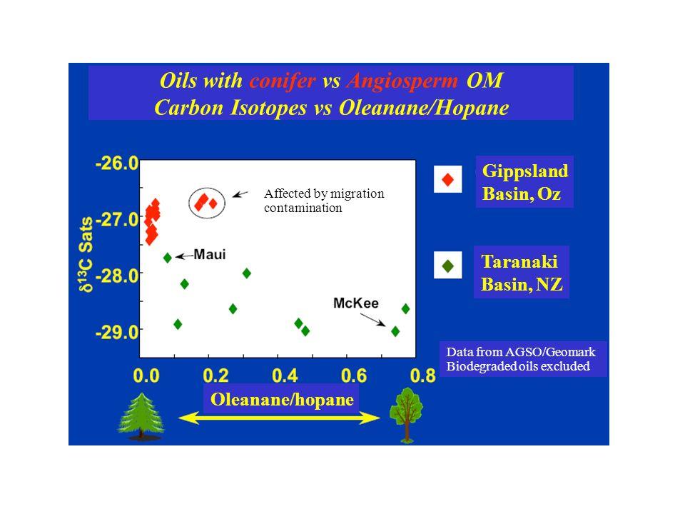 Oils with conifer vs Angiosperm OM Carbon Isotopes vs Oleanane/Hopane Gippsland Basin, Oz Taranaki Basin, NZ Data from AGSO/Geomark Biodegraded oils e