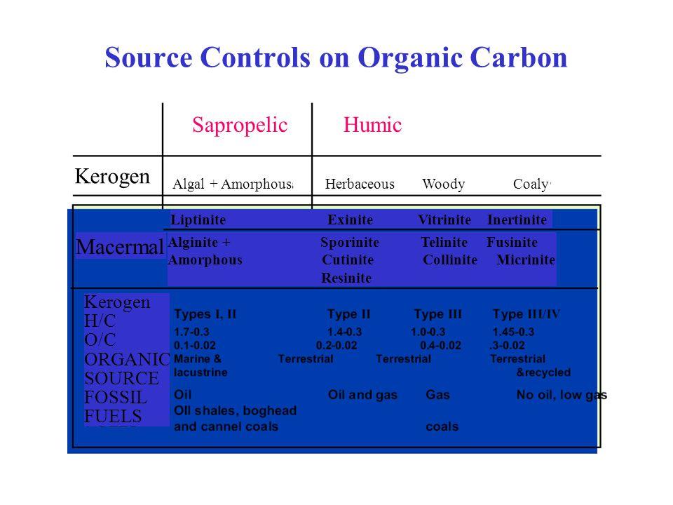 Source Controls on Organic Carbon SapropelicHumic Algal + Amorphous Herbaceous Woody Coaly Liptinite Exinite Vitrinite Inertinite Kerogen Macermal Alg