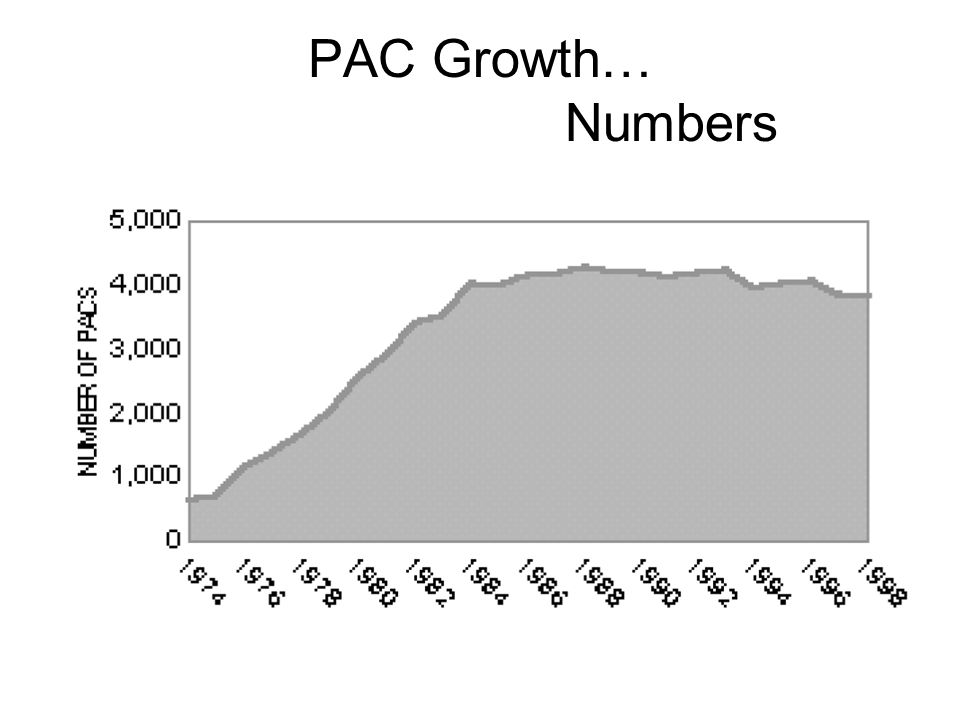 PAC Growth… Numbers