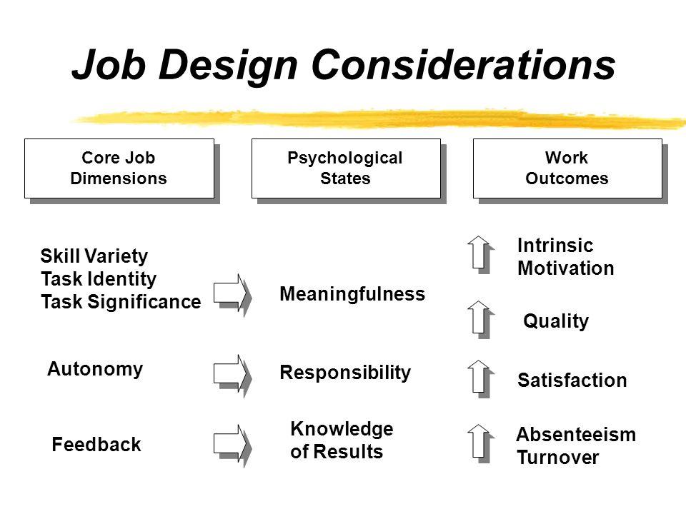 Job Design Considerations Core Job Dimensions Core Job Dimensions Psychological States Psychological States Work Outcomes Work Outcomes Skill Variety