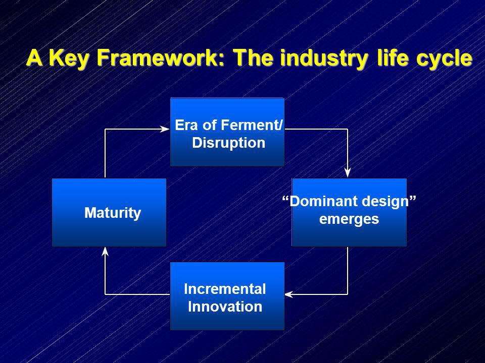 A Key Framework: The industry life cycle Era of Ferment/ Disruption Dominant design emerges Incremental Innovation Maturity