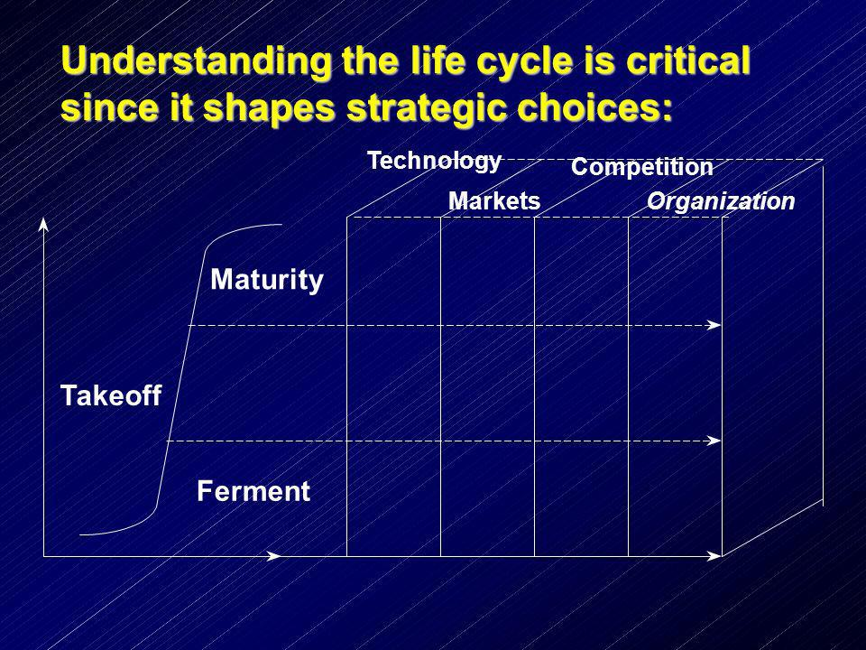 Understanding the life cycle is critical since itshapes strategic choices: Understanding the life cycle is critical since it shapes strategic choices: