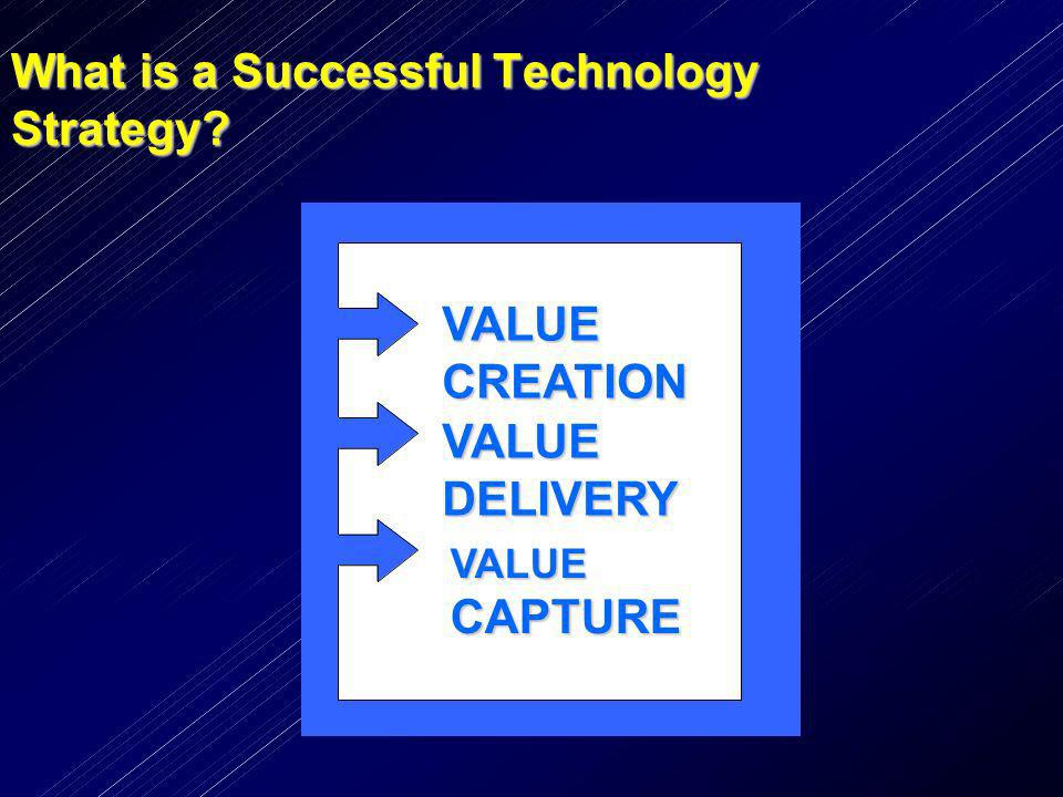 What is a Successful Technology Strategy? VALUECAPTURE VALUEDELIVERY VALUE CREATION
