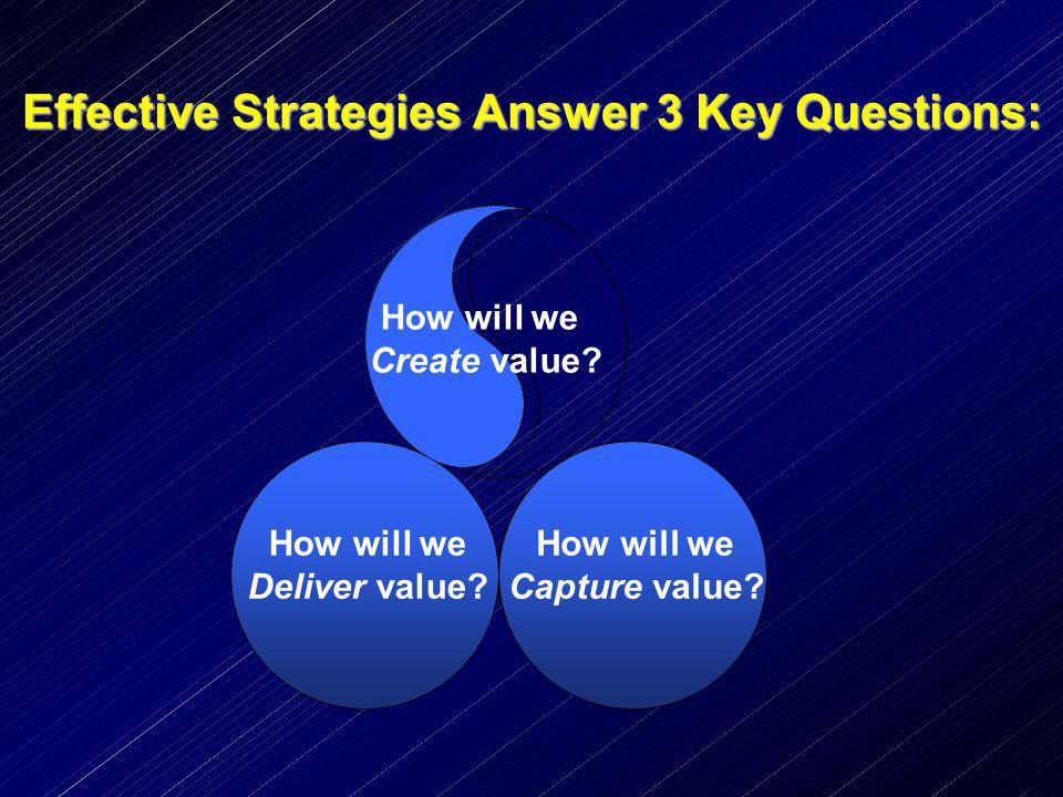 Effective Strategies Answer 3 Key Questions: How will we Create value? How will we Deliver value? How will we Capture value?