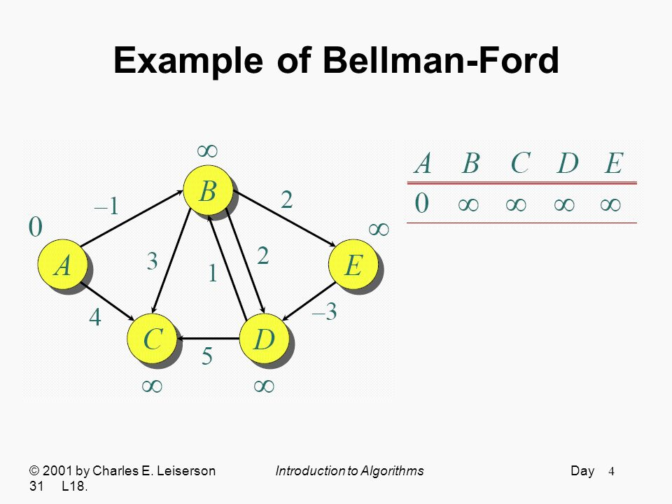 5 Example of Bellman-Ford © 2001 by Charles E. Leiserson Introduction to Algorithms Day 31 L18.