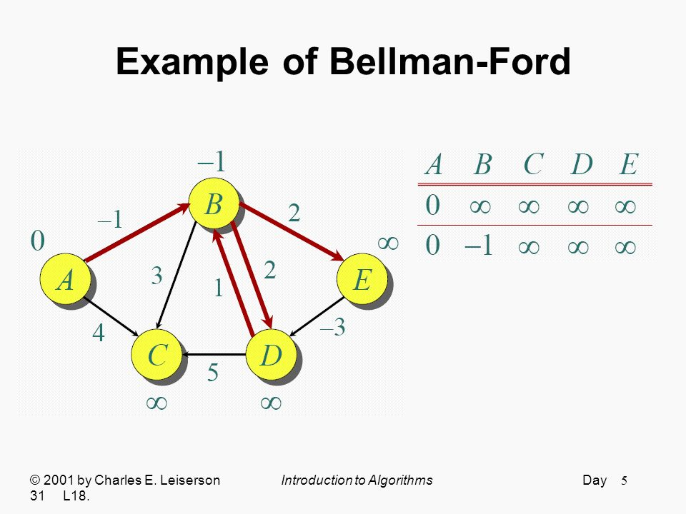 6 Example of Bellman-Ford © 2001 by Charles E. Leiserson Introduction to Algorithms Day 31 L18.
