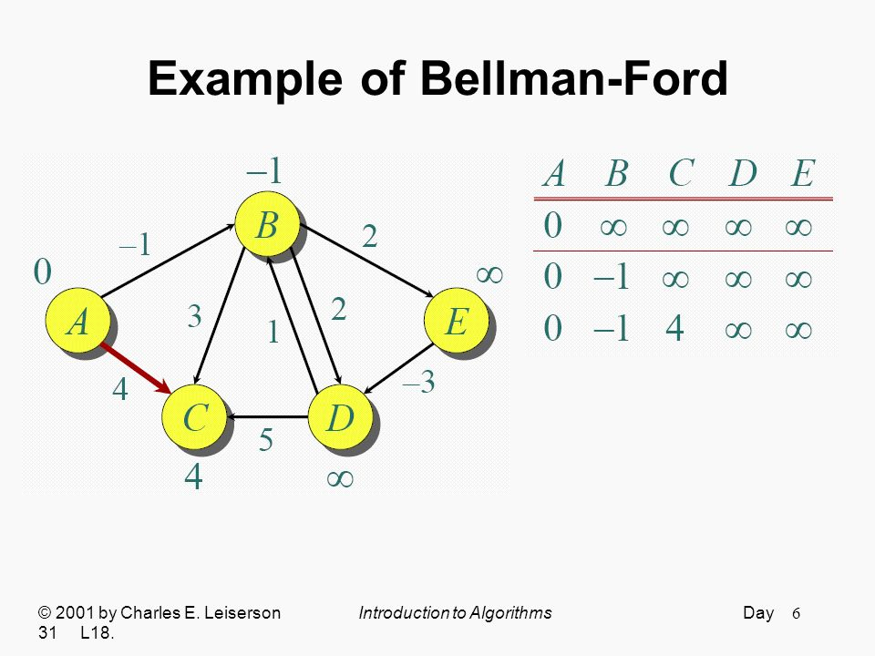 7 Example of Bellman-Ford © 2001 by Charles E. Leiserson Introduction to Algorithms Day 31 L18.