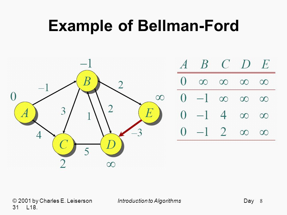 9 Example of Bellman-Ford © 2001 by Charles E. Leiserson Introduction to Algorithms Day 31 L18.