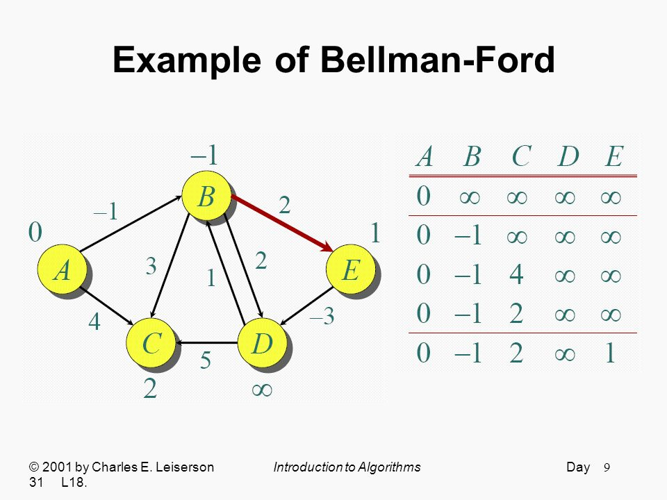 10 Example of Bellman-Ford © 2001 by Charles E. Leiserson Introduction to Algorithms Day 31 L18.