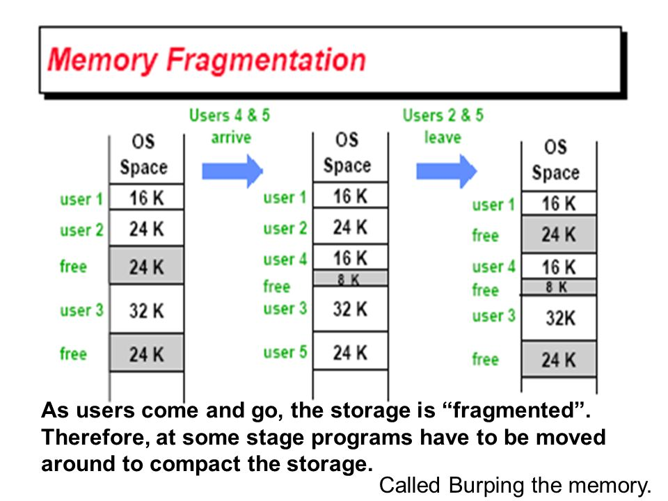 As users come and go, the storage is fragmented. Therefore, at some stage programs have to be moved around to compact the storage. Called Burping the
