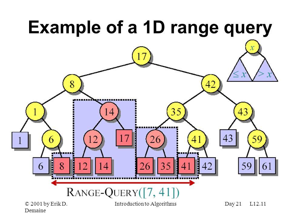 © 2001 by Erik D. Demaine Introduction to AlgorithmsDay 21 L12.11 Example of a 1D range query