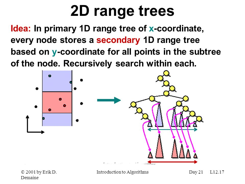 © 2001 by Erik D. Demaine Introduction to AlgorithmsDay 21 L12.17 2D range trees Idea: In primary 1D range tree of x-coordinate, every node stores a s