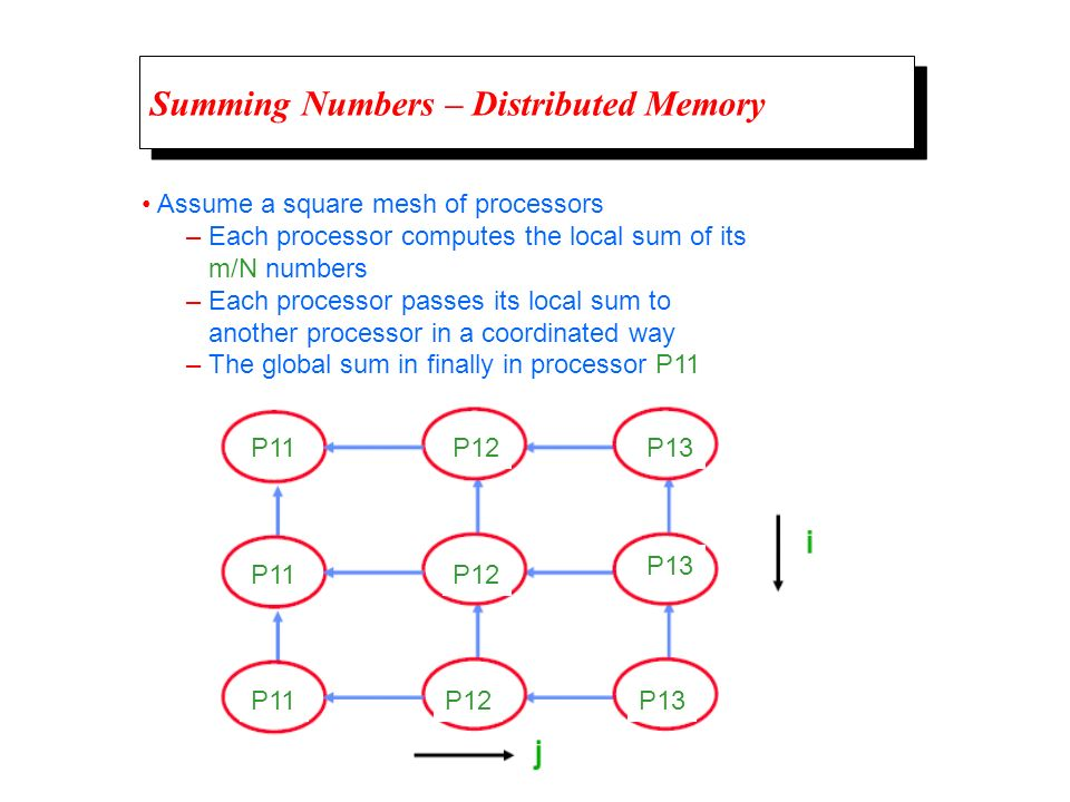 Summing Numbers – Distributed Memory Assume a square mesh of processors – Each processor computes the local sum of its m/N numbers – Each processor pa