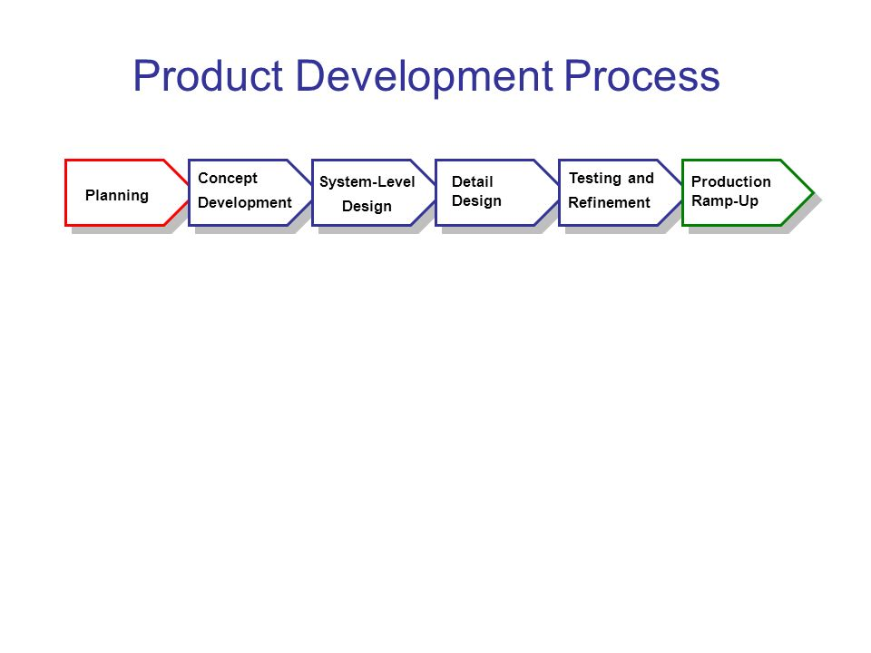 Product Development Process Planning Concept Development System-Level Design Detail Design Testing and Refinement Production Ramp-Up